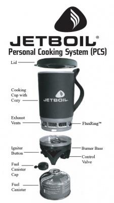 Фото система приготовления пищи jetboil flash carbon